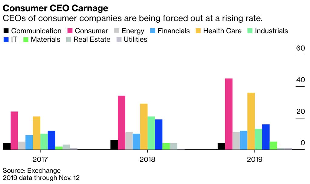 Bloomberg Source: Exechange