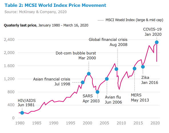 MSCI World Index January 1980 - March 16, 2020
