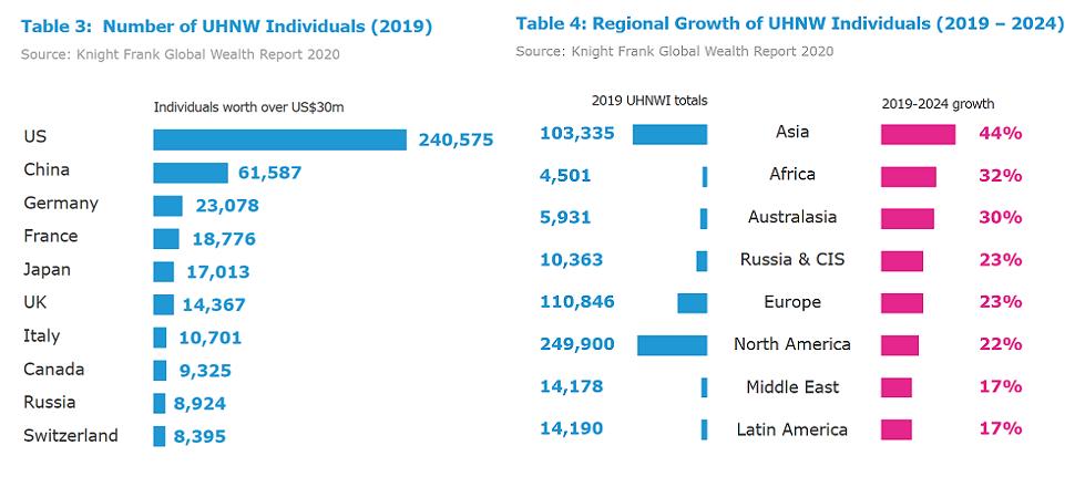 Regional Growth of High-Net-Worth Individuals 2019-2024