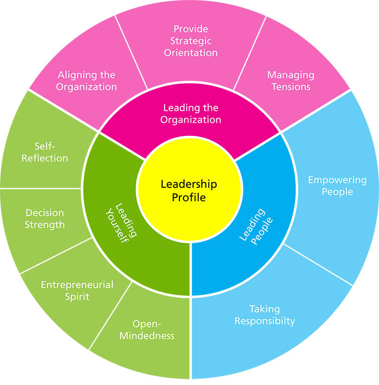 Boyden Leadership Model