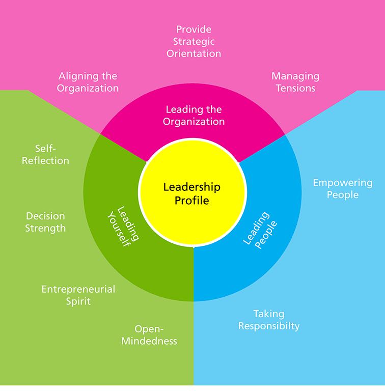 Boyden Leadership Model